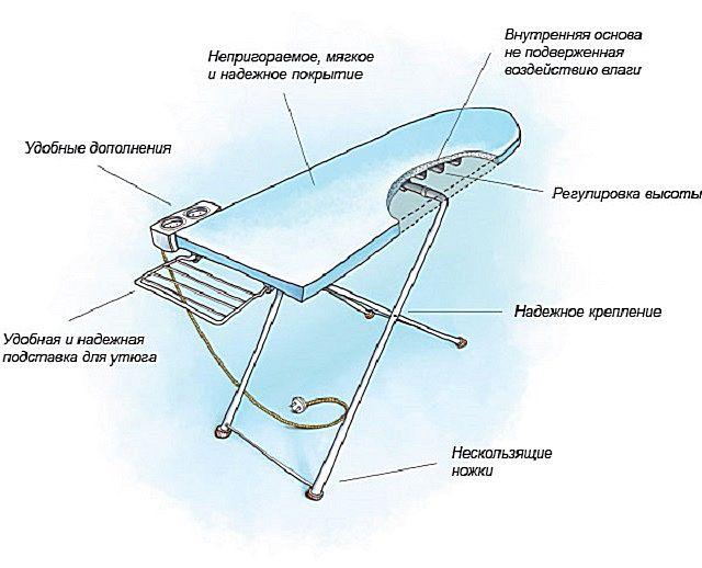 Несложное устройство обычной гладильной доски