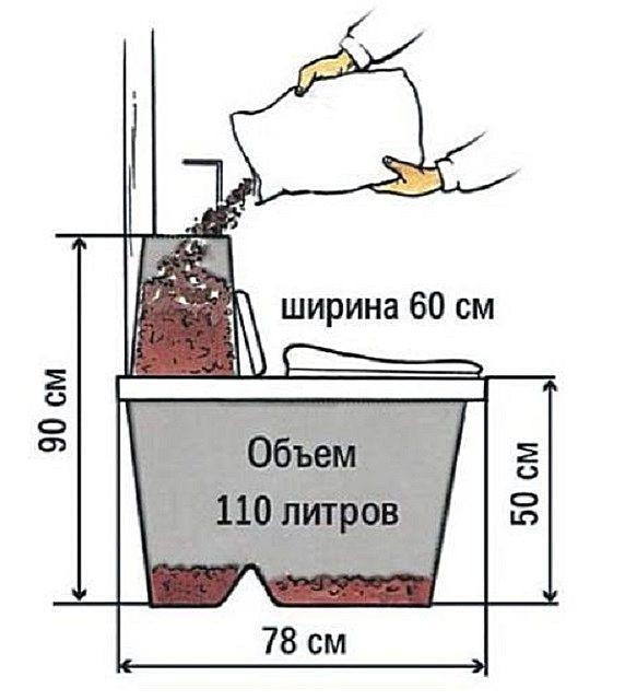 Примерные размеры торфяного биотуалета