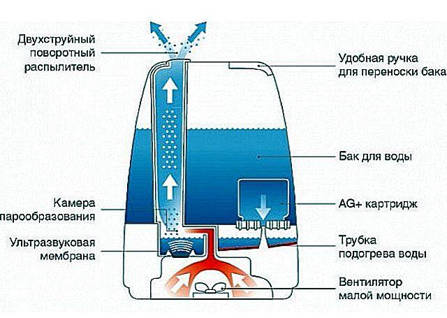 Работа увлажнителя-очистителя воздуха ультразвукового действия