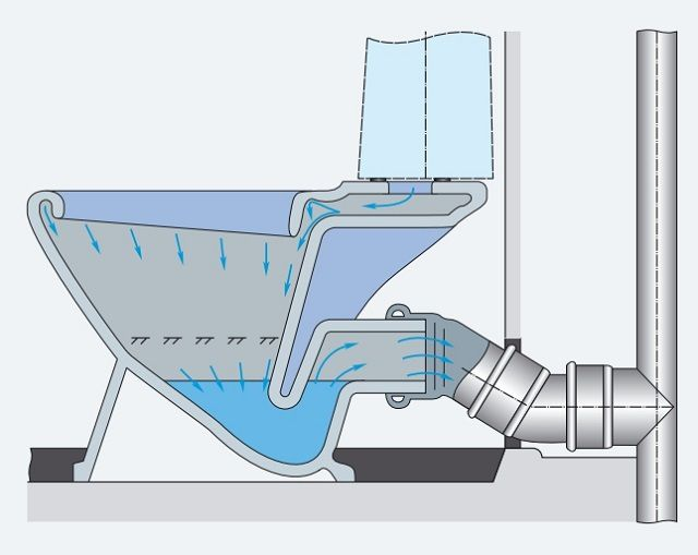 Унитаз с «антивсплеском» и горизонтальным выпуском воды.