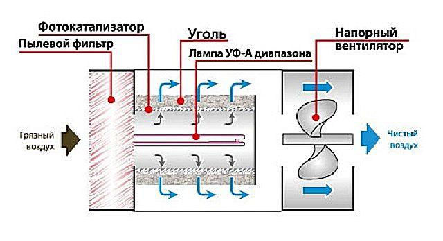 Схема работы воздухоочистителя со ступенью фотокатализа