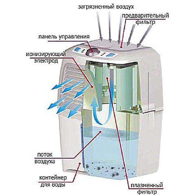 Принцип работы «холодной плазмы» - электростатической фильтрации воздуха