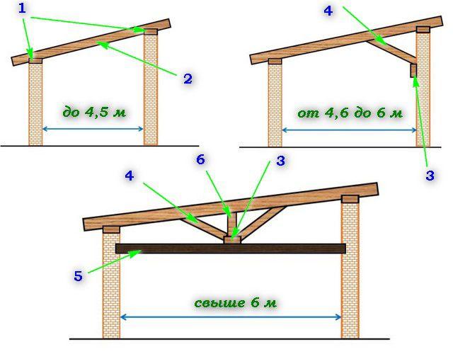 Усложнение конструкции стропильной системы при увеличении длины пролета