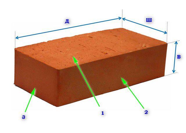 Стороны кирпича имеют свое название: 1 – постель (плашка); 2 – ложок; 3 – тычок