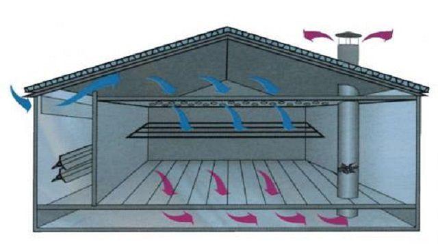 Так работает потолочно-подпольная система вентиляции свинарника