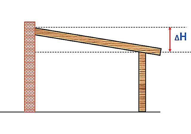 Еще один вариант – гараж пристраивается к уже ранее возведенному зданию.