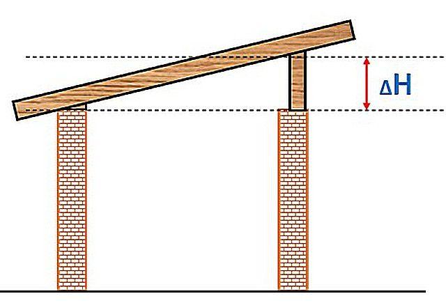 Стены одинаковой высоты, и с одной из сторон под стропильные ноги устанавливаются стойки.