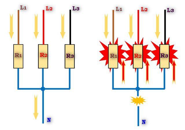 Чрезвычайно опасная ситуация – обрыв «нулевого» провода