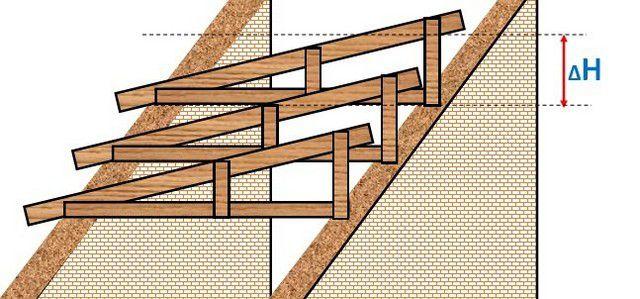 Конструкция крыши представляет собой «анфиладу» установленных стропильных ферм