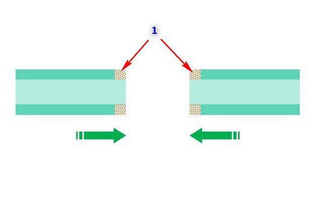 Красными стрелками (поз. 1) показаны области расплавления полипропилена. Далее – следует стадия стыковки и сжатия