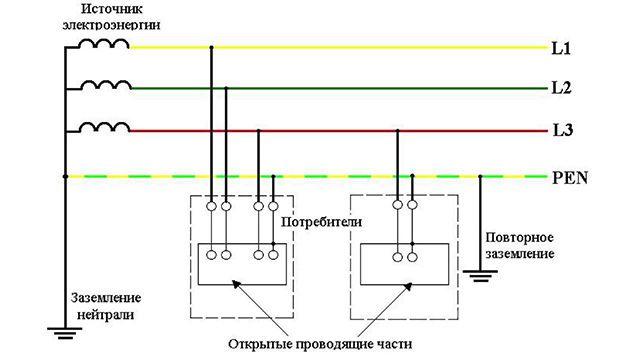 Организация заземления по системе TN-C