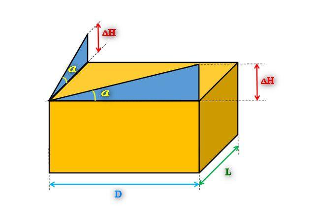 Исходные данные для расчетов – длина гаража (D), его ширина (L), планируемое направление ската кровли.