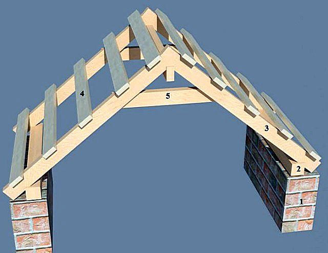 Висячие стропила опираются только на боковые стены здания и соединяются на коньке