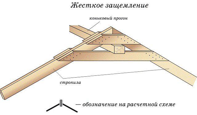 Схема защемления конькового прогона в верхней точке стропильных ног