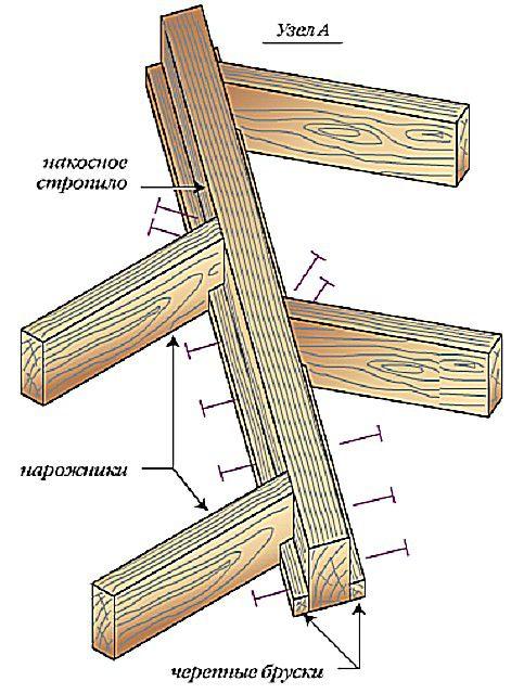 Вариант крепления укороченных стропил (нарожников) на подкосной ноге