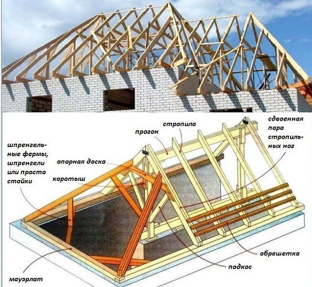 Элементы конструкции вальмовой или полувальмовой стропильной системы.
