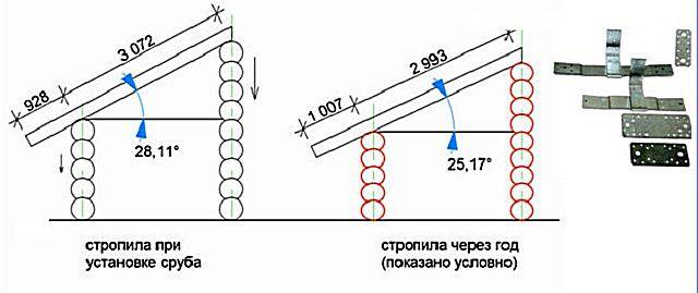 Типичная схема деформации стропильной системы при усадке деревянного дома