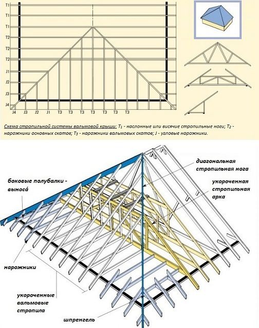 Примерная схема стропильной системы вальмовой крыши
