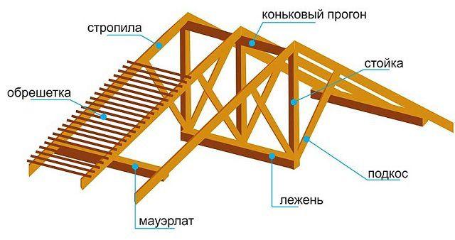 Основные детали стандартной стропильной системы