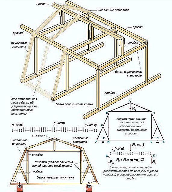 Основные элементы мансардной ломаной стропильной системы и действующие на них нагрузки