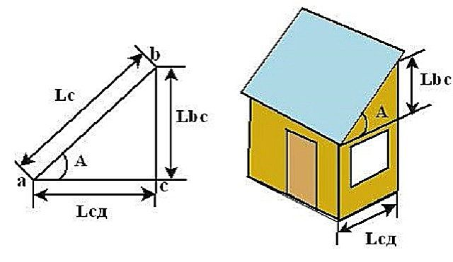 Схема для расчета «кровельного треугольника»