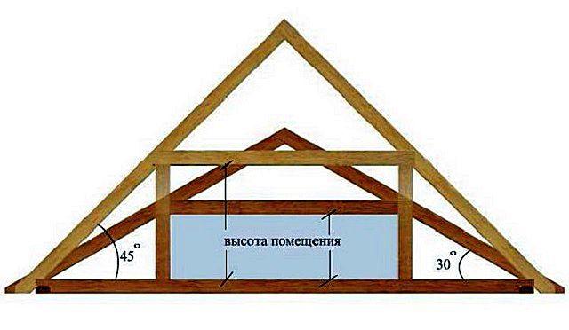 Зависимость размеров чердачного помещения от углов ската