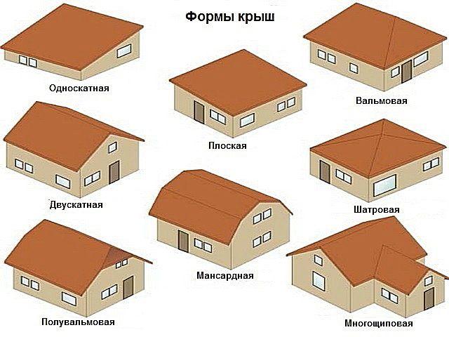 Основные типы конструкций крыш