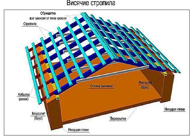 Типичный пример висячей стропильной конструкции