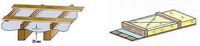 Обеспечение провисания мембраны (слева) и простейший кондуктор для ограничения посадки утеплительного блока.