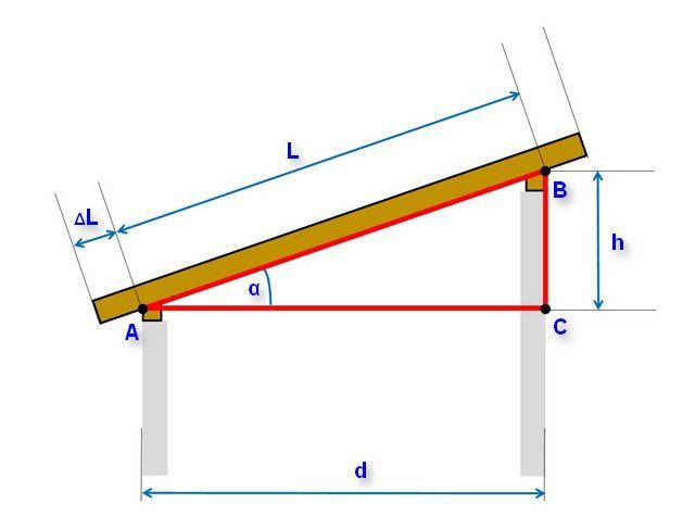 Базовая схема построения односкатной стропильной системы крыши