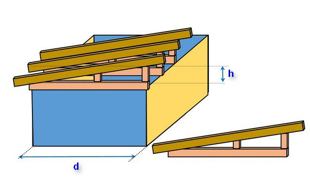Создание стропильной системы односкатной крыши путем монтажа заранее подготовленных ферм.