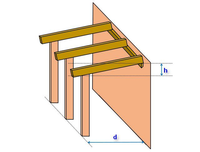 Вариант создания односкатной стропильной системы при возведении пристройки к дому