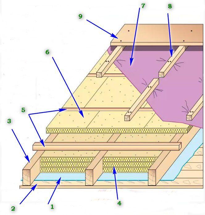 Схема двухслойного утепления кровли с выносом второго слоя на внешнюю сторону стропильной системы