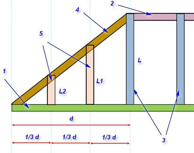 Боковая проекция углового участка стропильной вальмовой системы