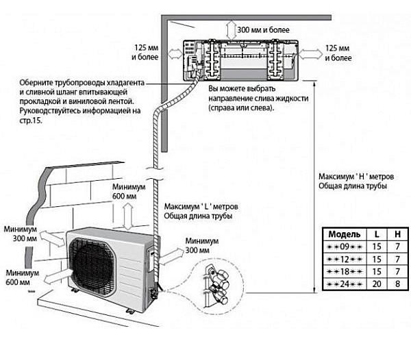 К каждому кондиционеру должна прилагаться схема с указанием его монтажных параметров