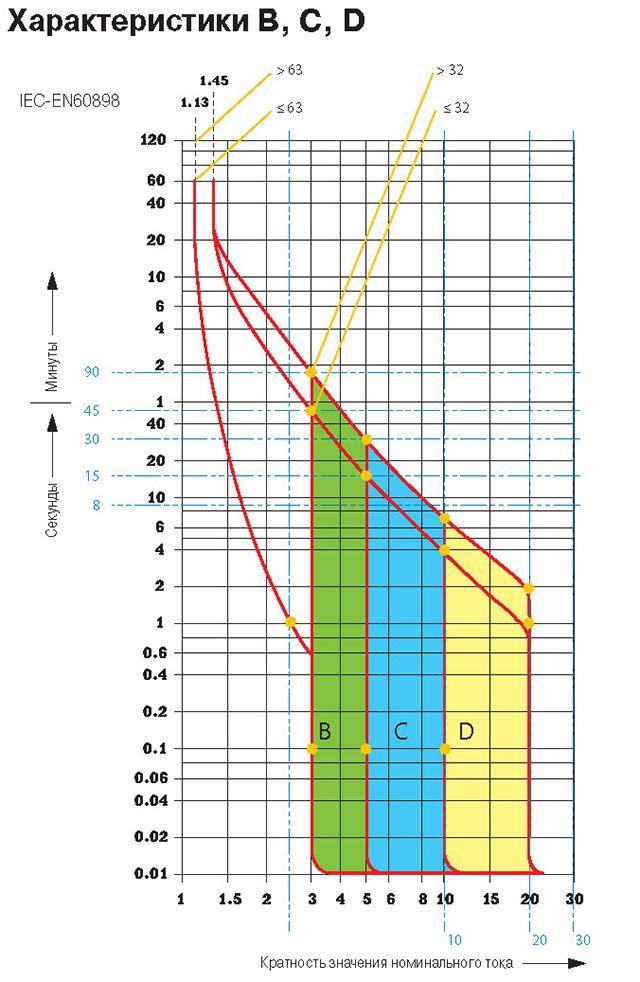 Времяотоковая характеристика автоматических выключателей категории B,C и D