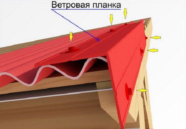 Закрытие фронтонного свеса кровельного покрытия ветровой планкой