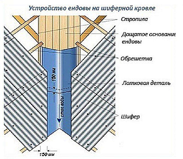 Схема устройства ендовы на шиферной кровле