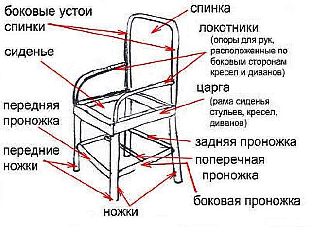 Основные детали стандартной конструкции стула