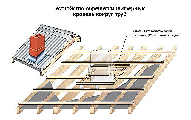 Шифер крыша своими руками