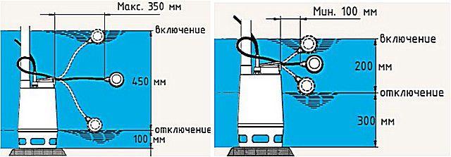 Изменением длины свободного конца кабеля с поплавком регулируются уровни срабатывания выключателя