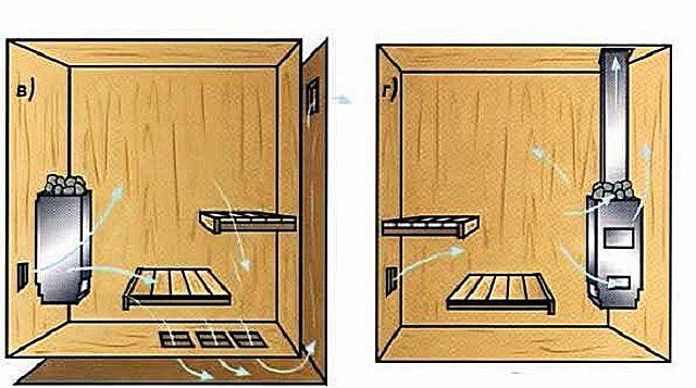 Организация вентиляции банного помещения: схемы «в» и «г»