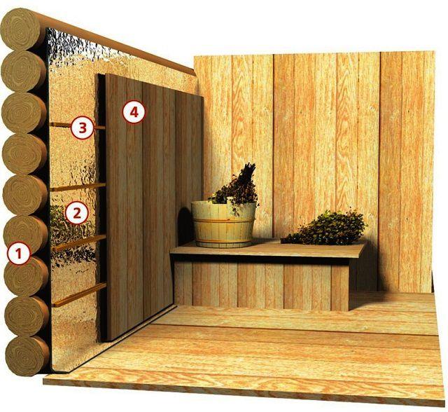 Схема показывает послойное крепление материалов на бревенчатые стены.