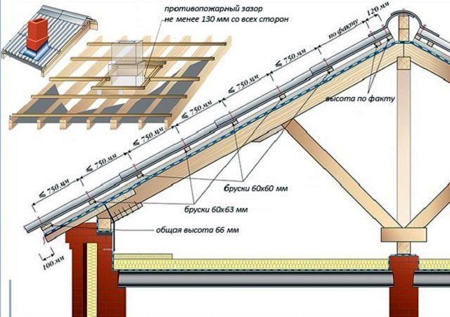 Рекомендуемые параметры обрешетки под волновой асбестоцементный шифер