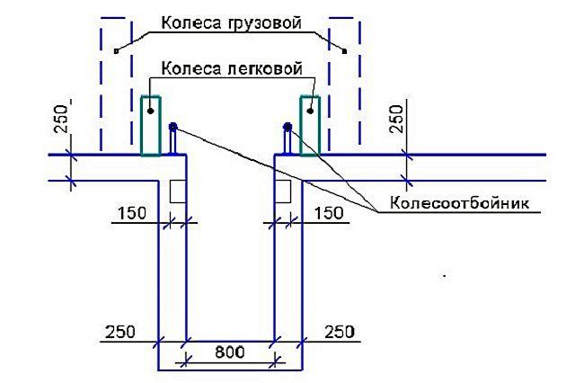 Рекомендуемые размерные параметры смотровой ямы