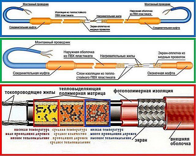 Принципиальная разница в строении одножильного, двужильного и полупроводникового саморегулирующегося кабелей (сверху вниз)