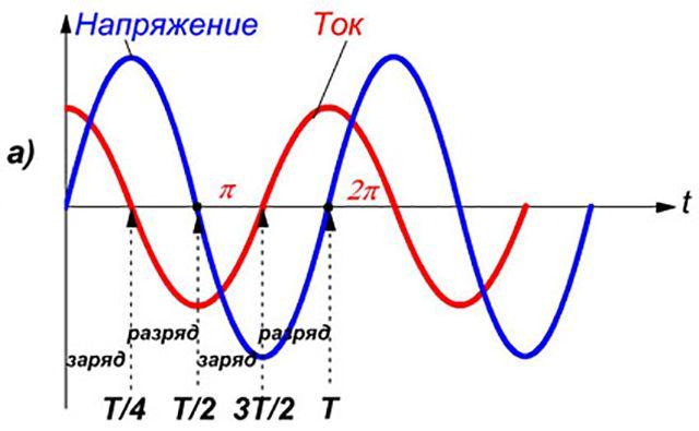 """Ток в конденсаторе всегда будет """"лидировать"""" на четверть периода"""