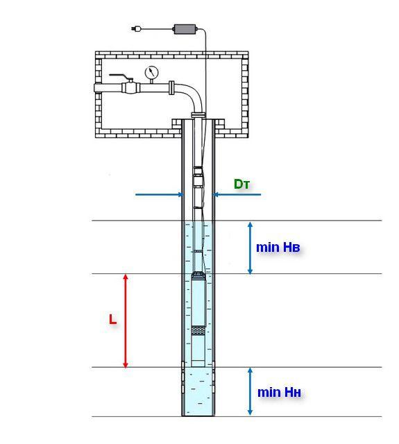 Размерные параметры, требующие особого внимания при выборе погружного насоса