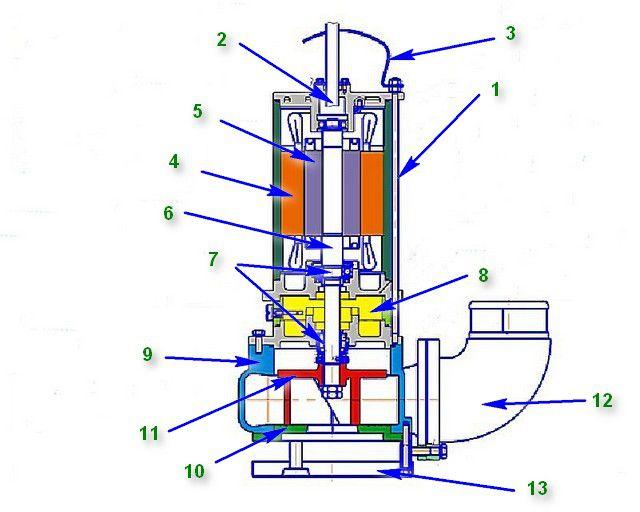 Типовая схема устройства погружного фекального насоса