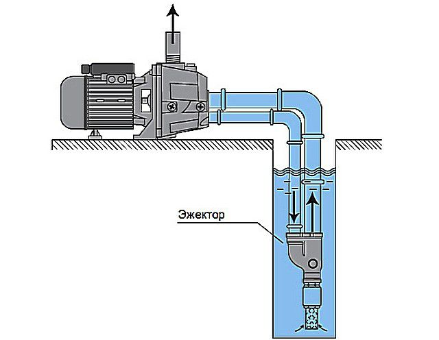 Даже наличие у поверхностного насоса инжектора или эжектора не обеспечит подъем воды с глубин, превышающих 20÷25 м